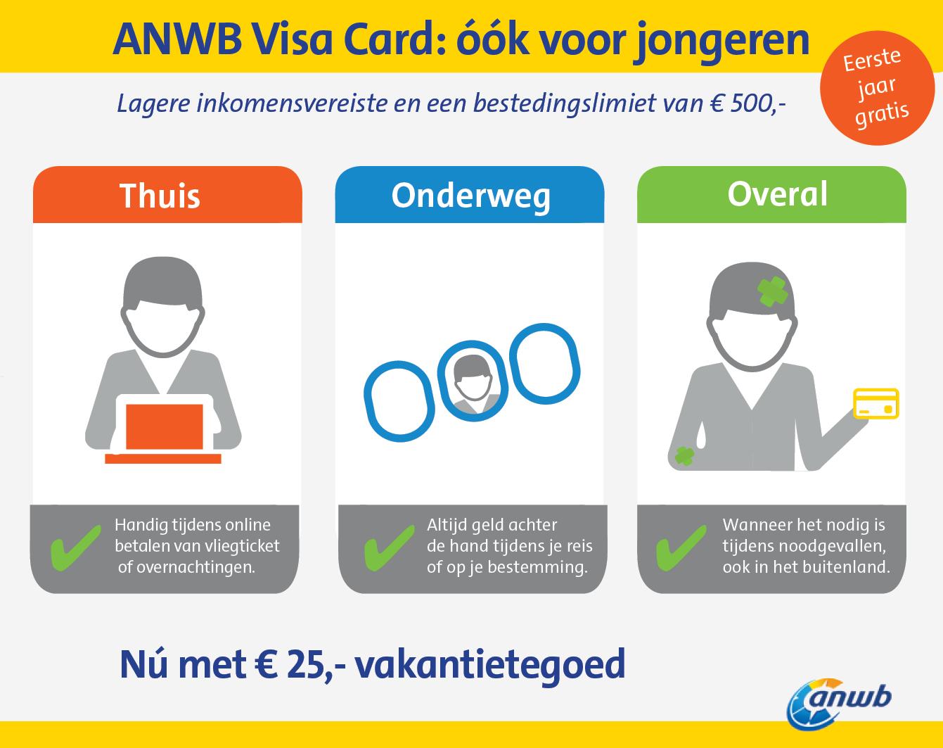 ANWB Visa card voor jongeren infographic