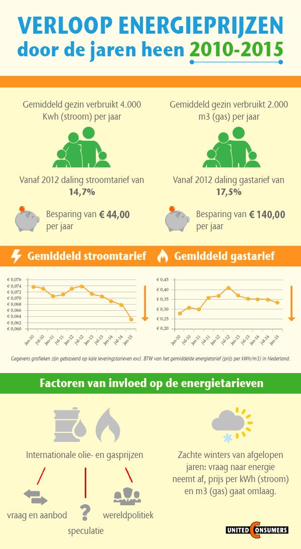 Infographic over Energieprijzen